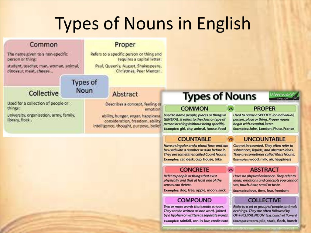 Types of Nouns in English