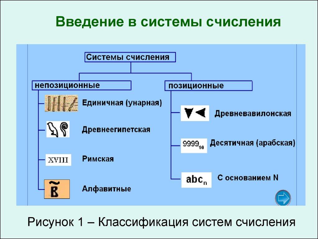 система счисления картинки примеры решает уйти партизаны