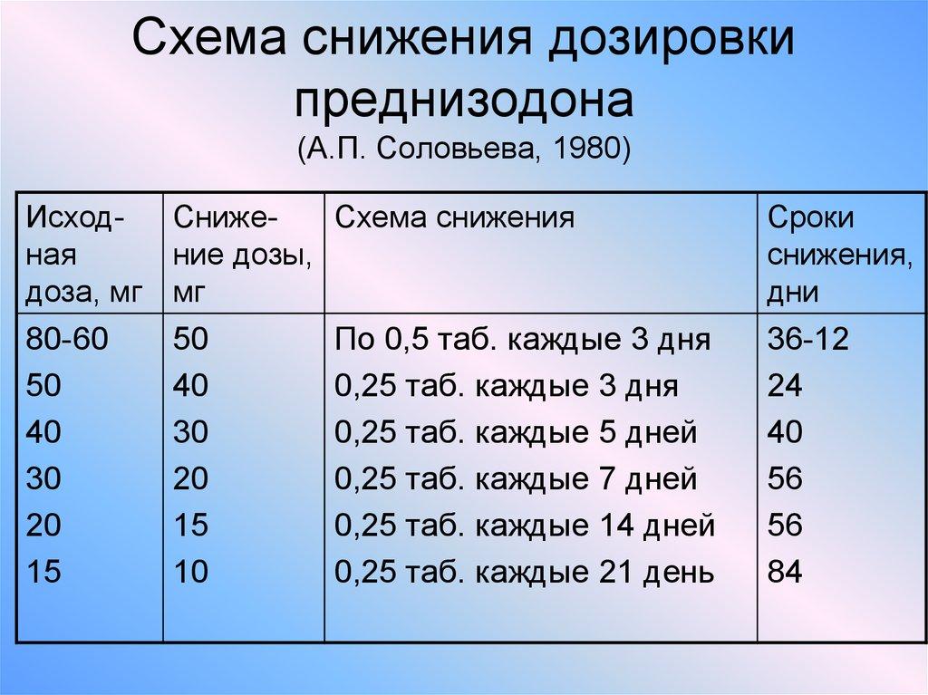 Схема обезболивающих