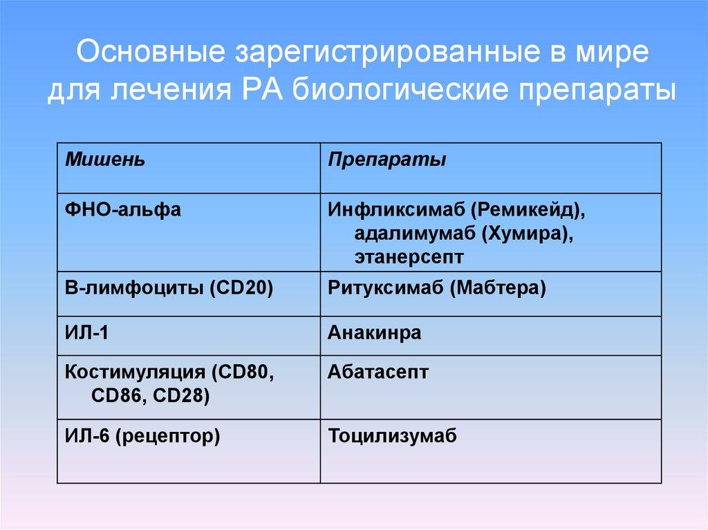 Антианемические препараты: классификация лекарственных средств 46