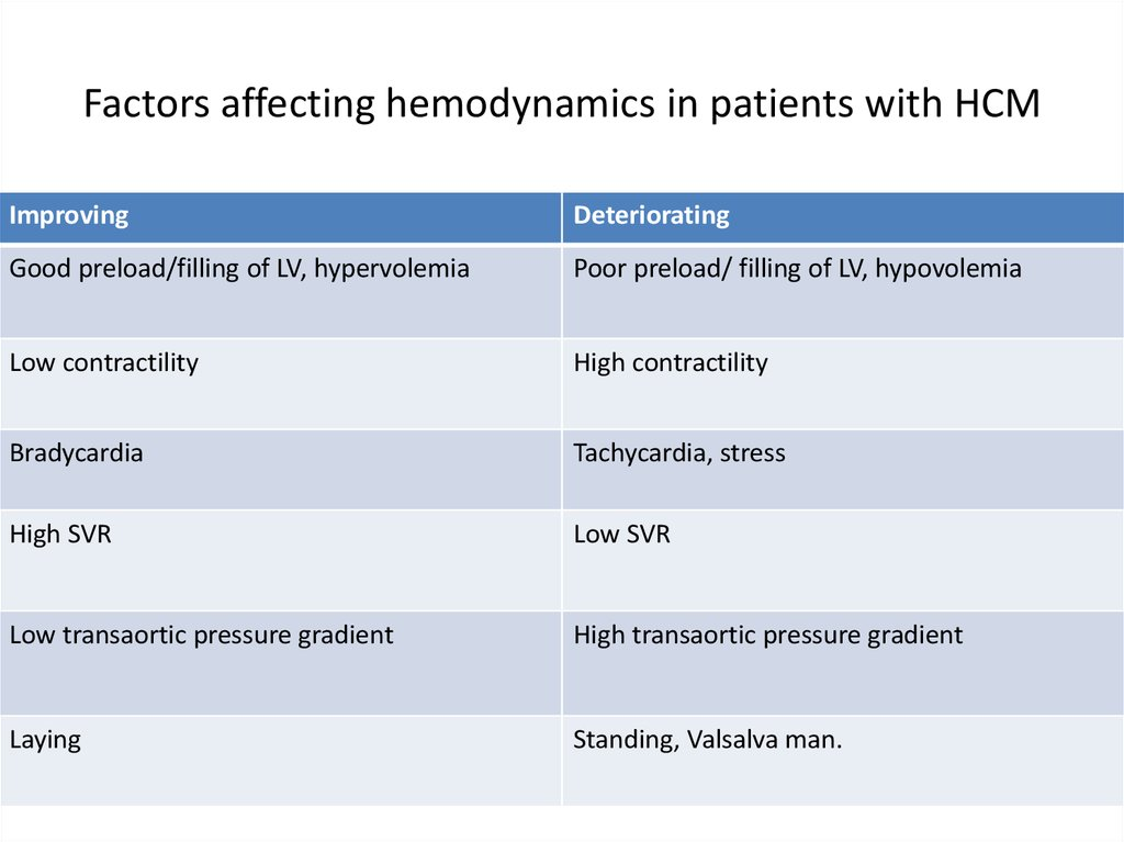 Factors affecting hemodynamics in patients with HCM