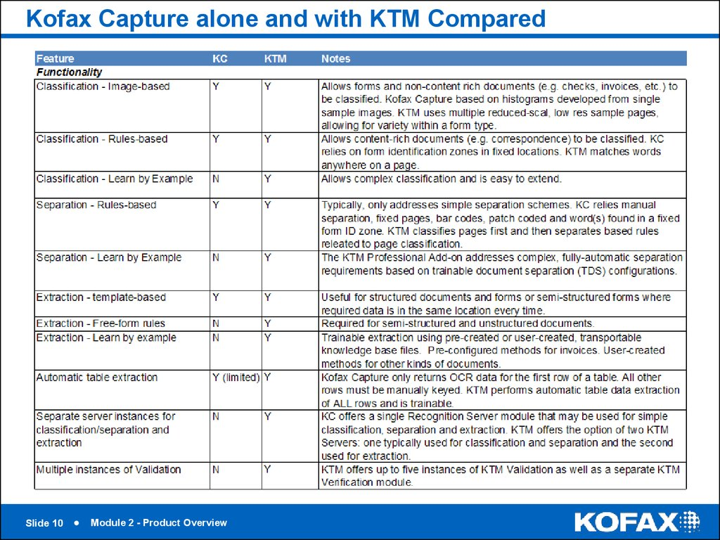 Kofax Capture alone and with KTM Compared