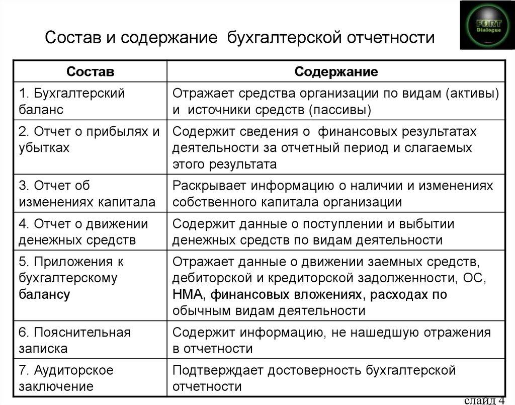 Состав формы структура бухгалтерской отчетности шпаргалка