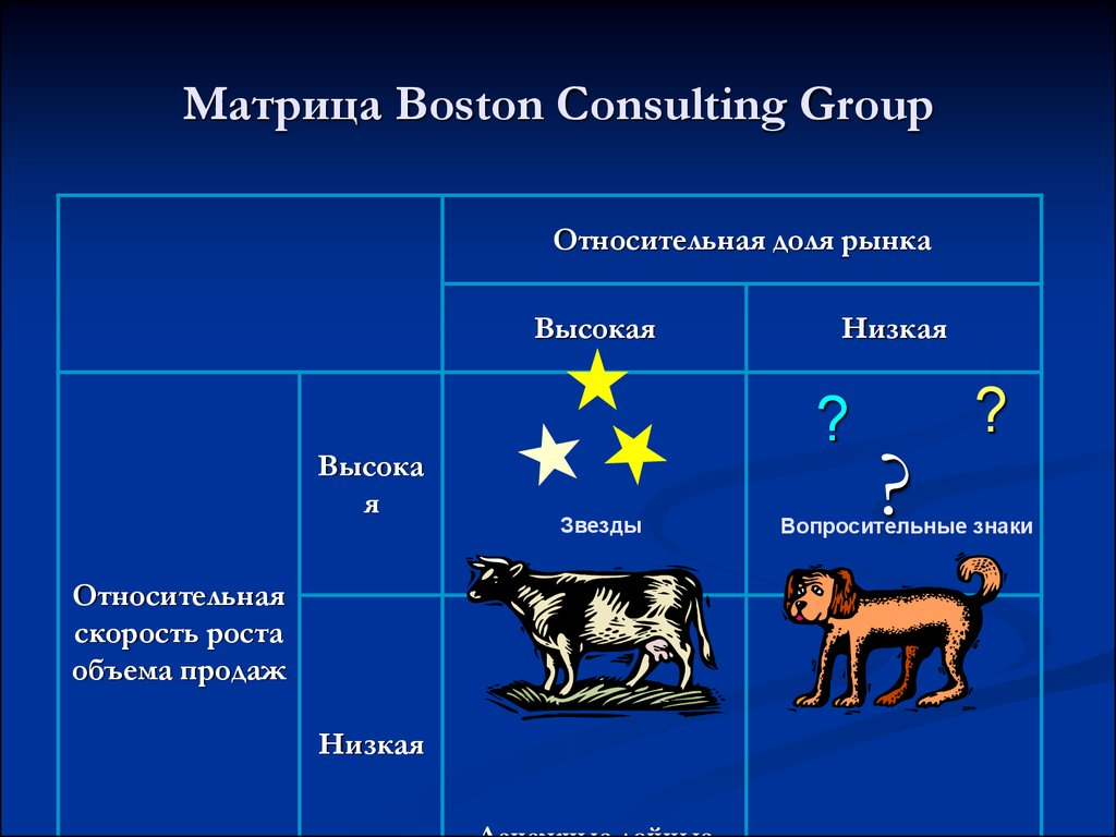 boston matrix The boston matrix the boston matrix is a tool used by marketing managers to make decisions on which products within their portfolio that they should market and under what category on the boston matrix they fall into there are four sections to the boston matrix, problem child, stars, dogs and cash cows.