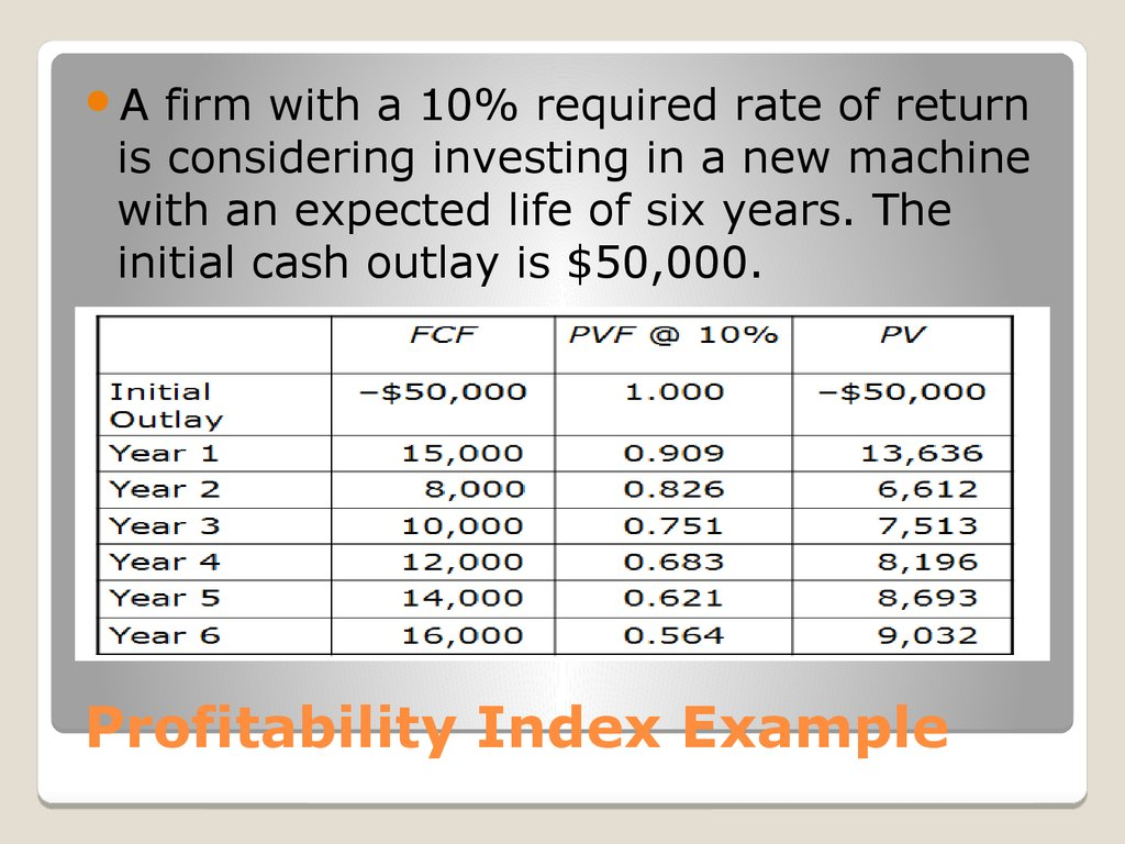 Profitability Index Example