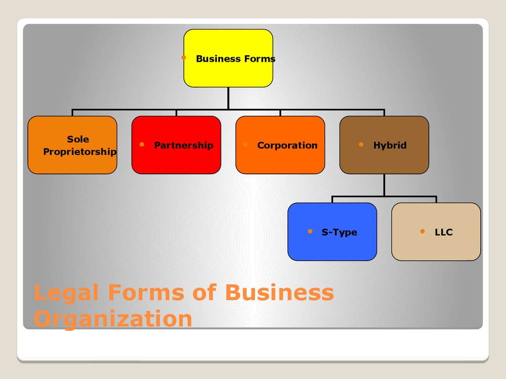 Legal Forms of Business Organization