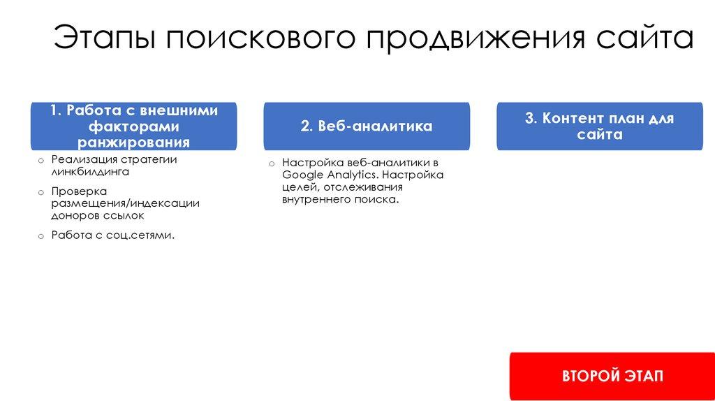 Этапы продвижения нового сайта создание сайт в костроме