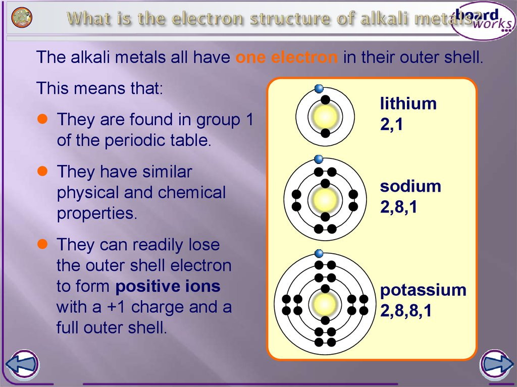 The alkali metals online presentation what is the electron structure of alkali metals urtaz Choice Image