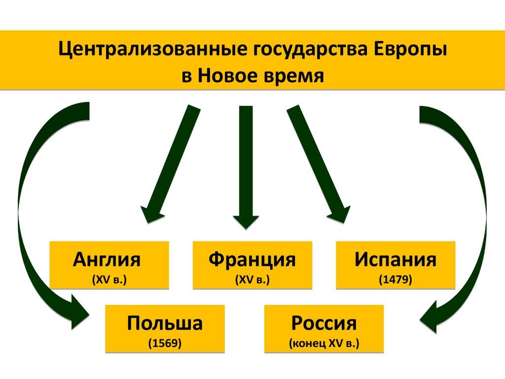 Образование в европе централизованных государств в период нового времени пилот обучение европа