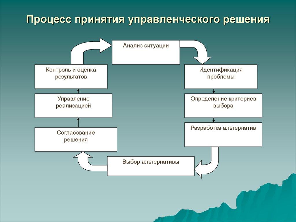 При управленческих решений подготовке и подход системный шпаргалка. принятии