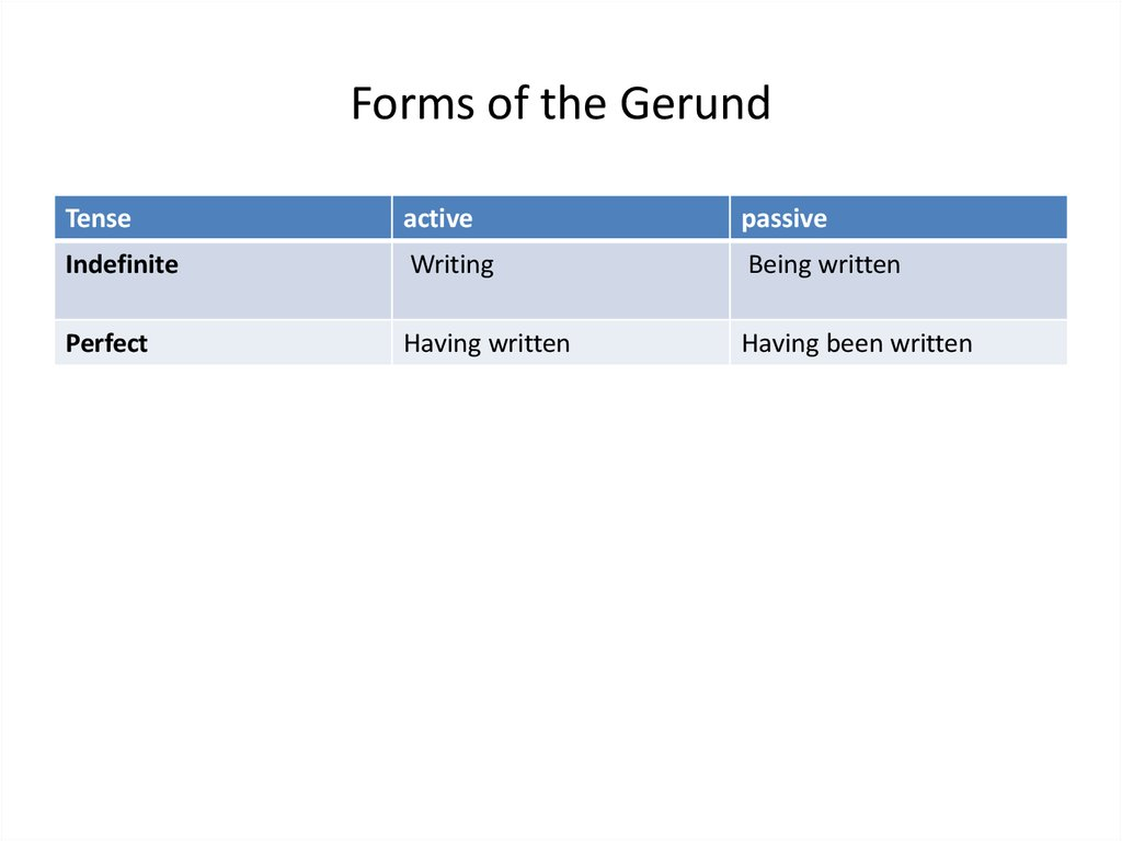 Forms of the Gerund