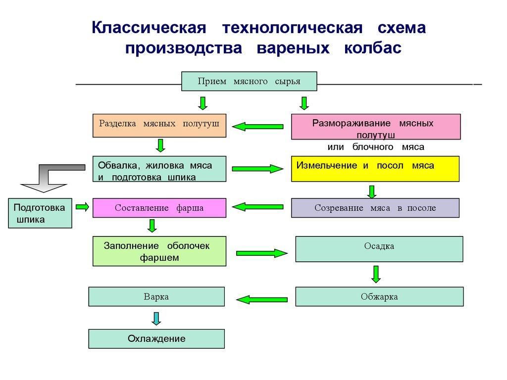 Схема колбасного узла