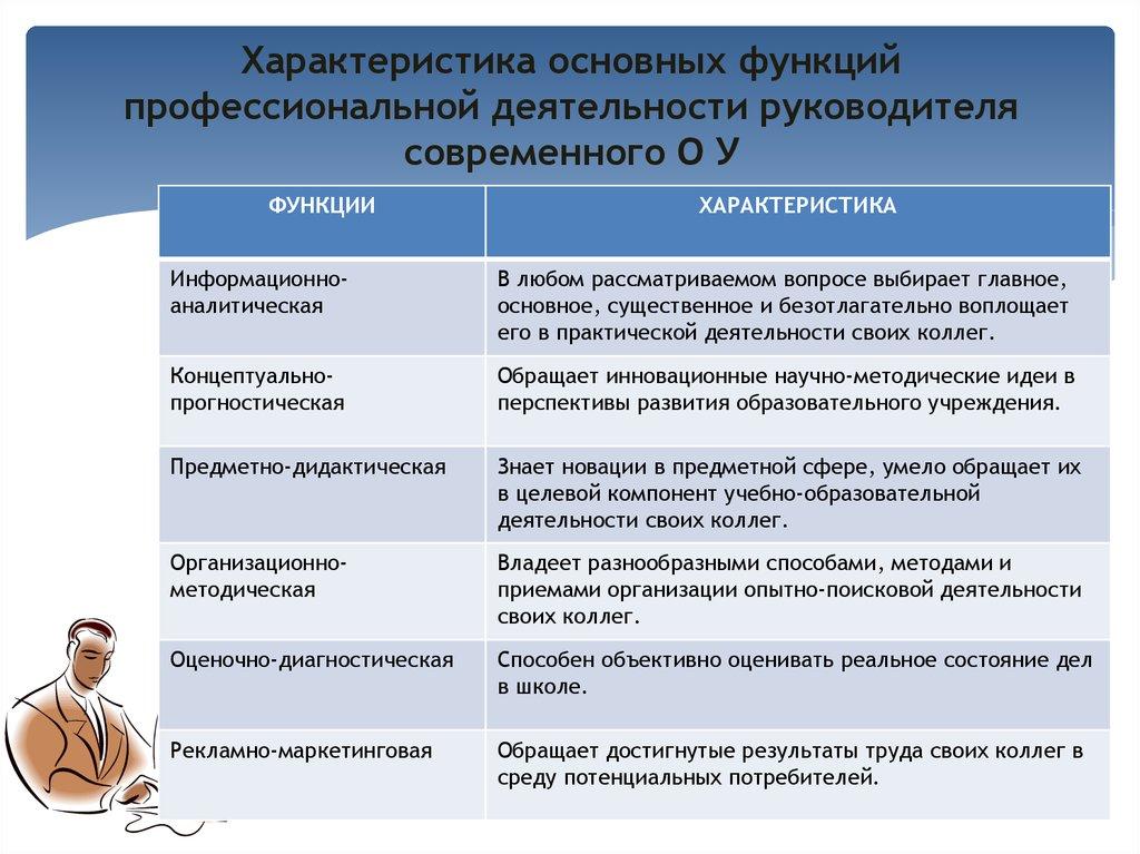 квалификационная характеристика заместителя директора по экономике Favorites
