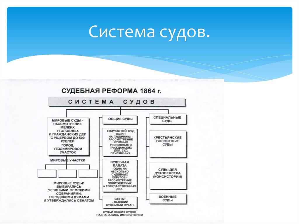 Предпосылки судебной реформы александра 2 шпаргалка