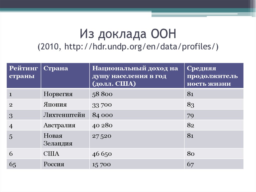 Из доклада ООН (2010, http://hdr.undp.org/en/data/profiles/)