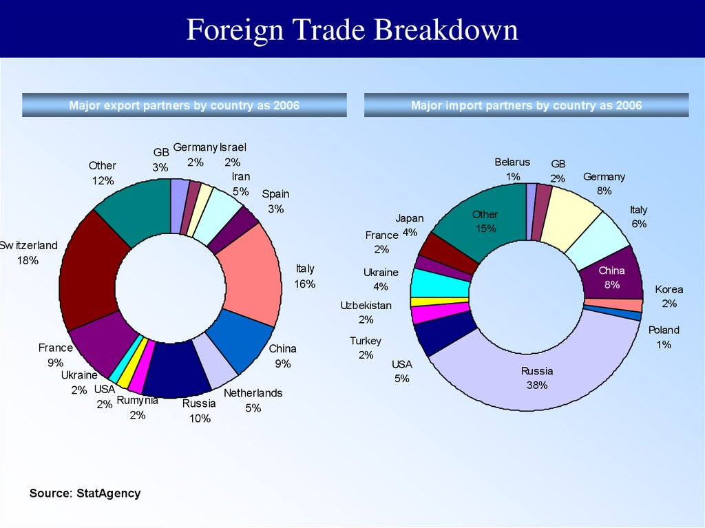 Foreign Trade Breakdown