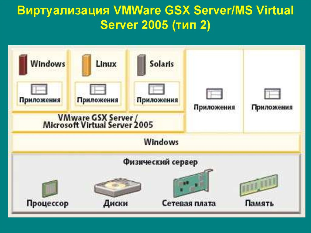 Виртуализация VMWare GSX Server/MS Virtual Server 2005 (тип 2)