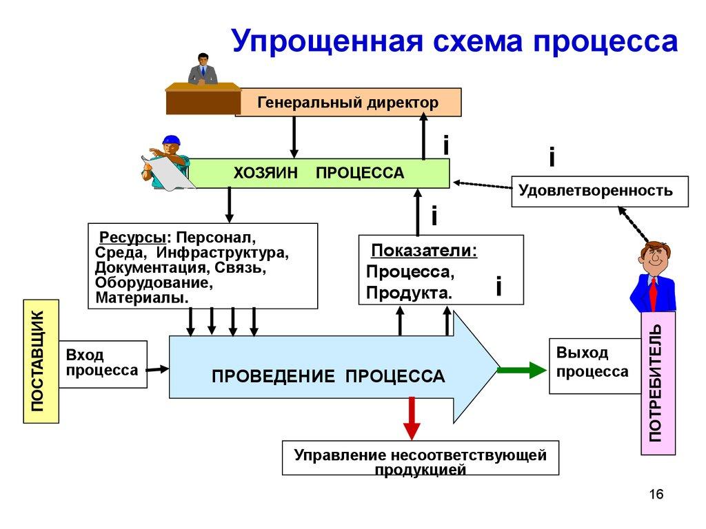 Схема вход процесс выход процесс фото 924
