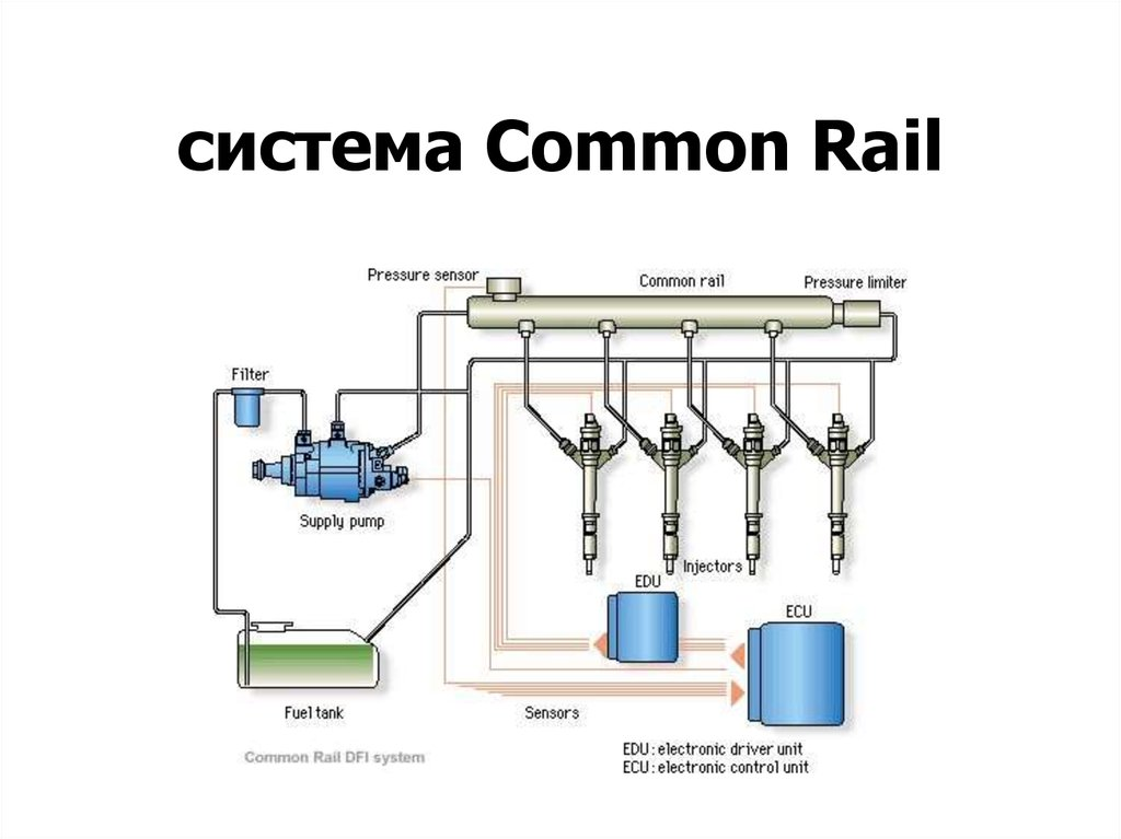 система Common Rail