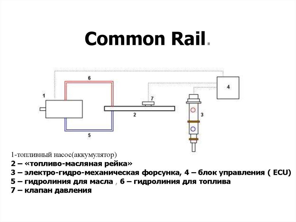 Common Rail.
