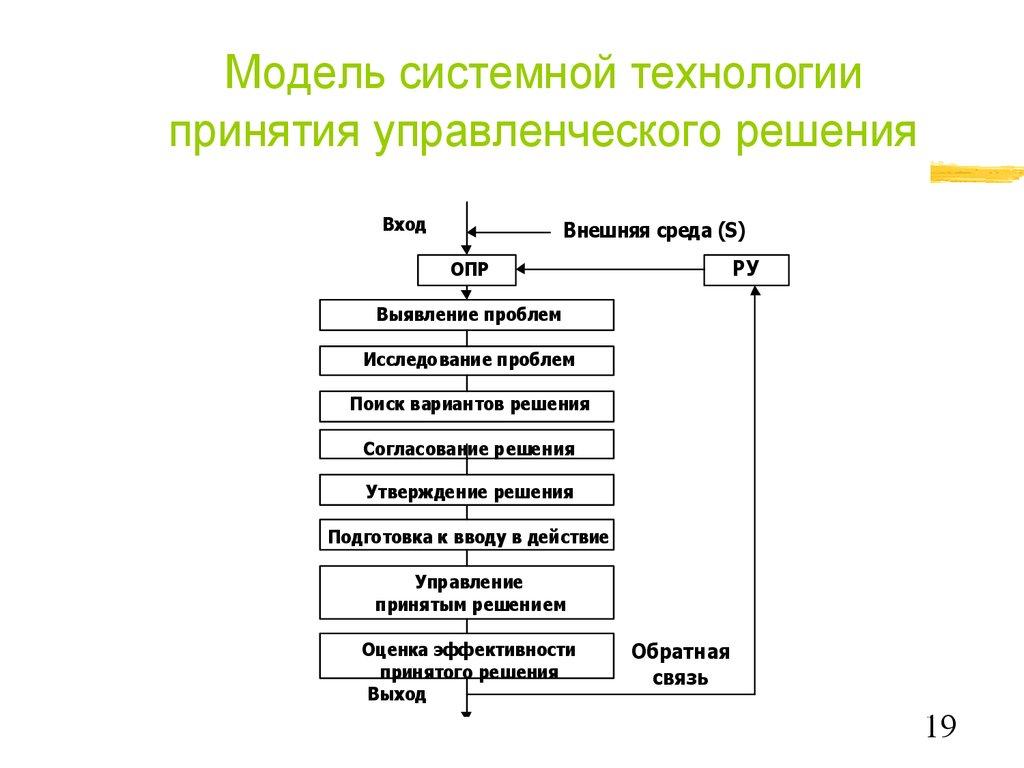Модель решения управленческой задачи к чему снится сдавать экзамен во сне