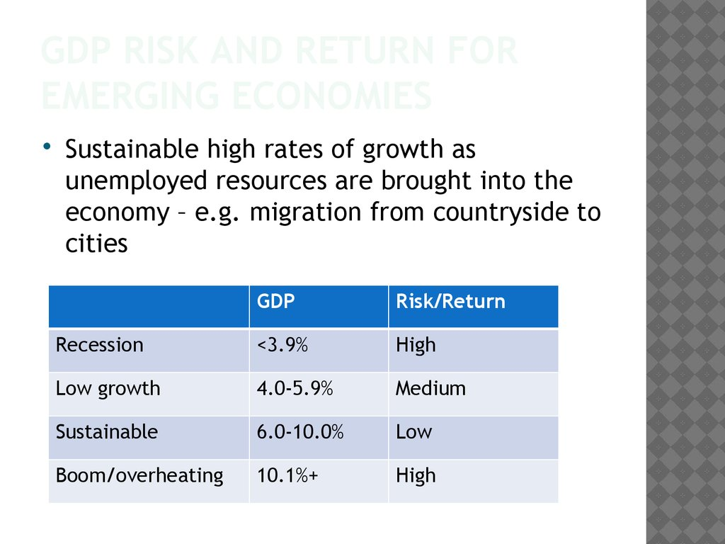 GDP Risk and Return for Emerging economies