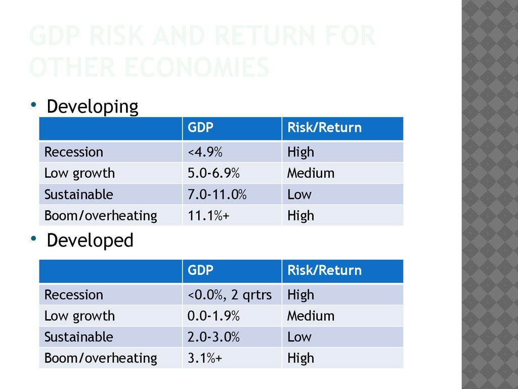GDP Risk and Return for Other economies