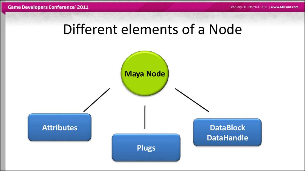 Different elements of a Node