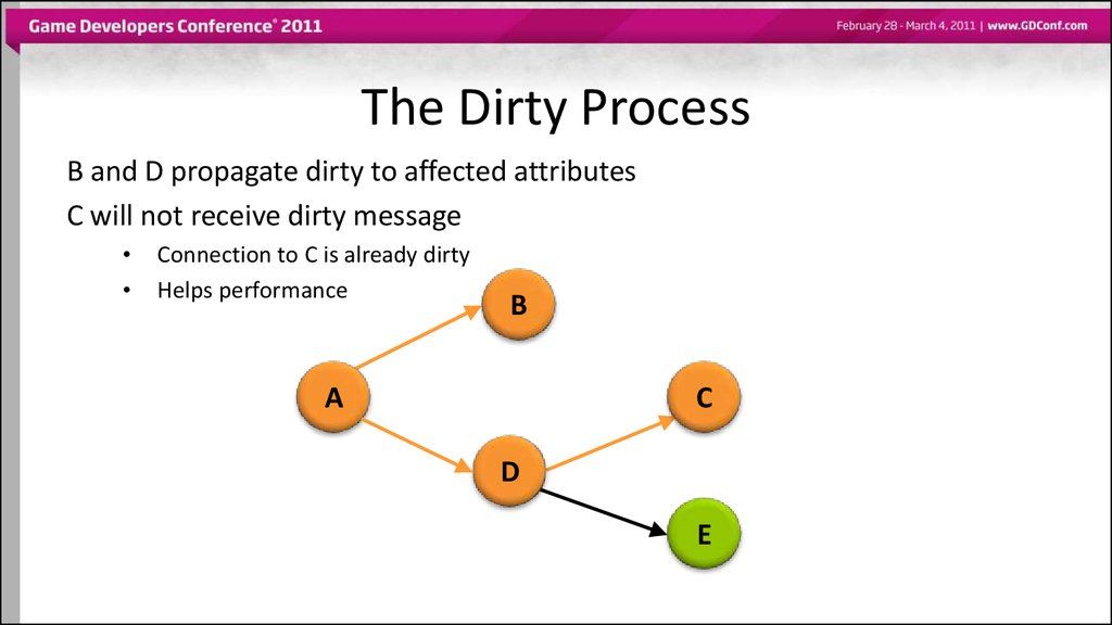 The Dirty Process