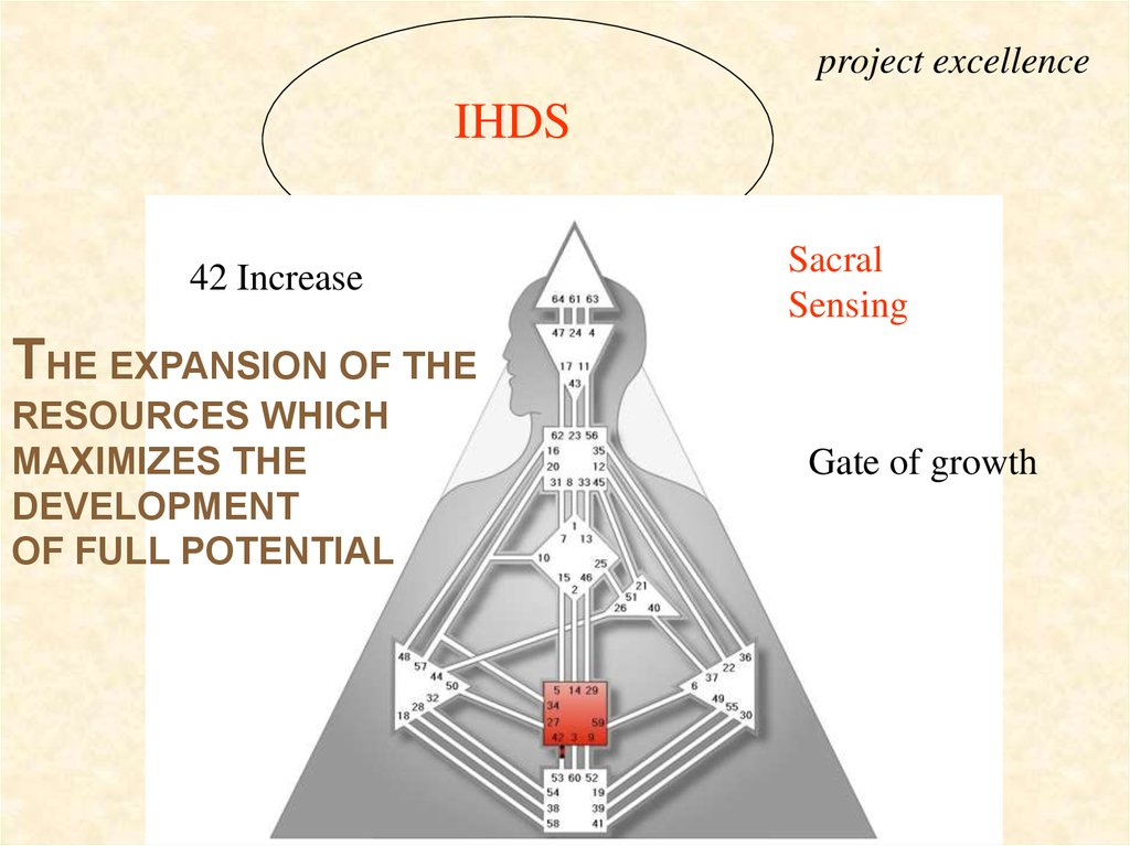 Project Excellence IHDS 42 Increase Sacral Sensing THE EXPANSION OF RESOURCES WHICH MAXIMIZES DEVELOPMENT FULL POTENTIAL Gate Of Growth