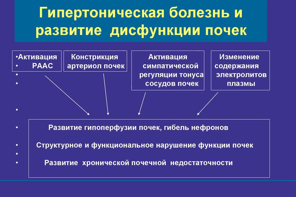 Классификация АГ   Справочник лекарственных препаратов ...