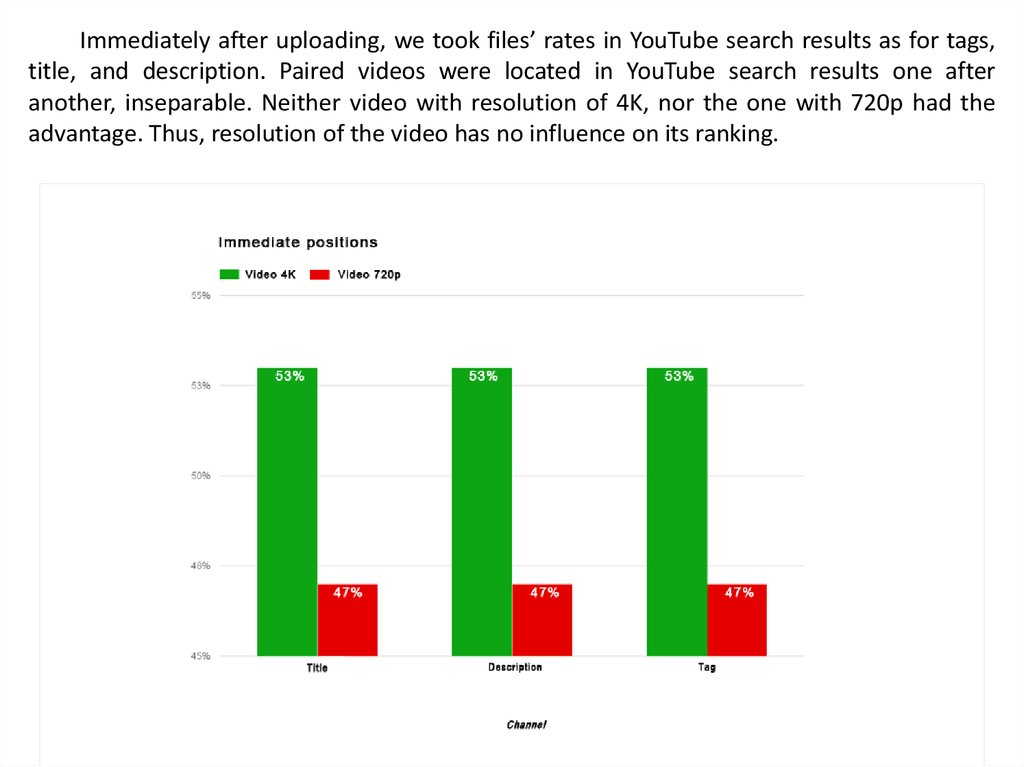 Influence of video resolution on its Youtube search result ranking