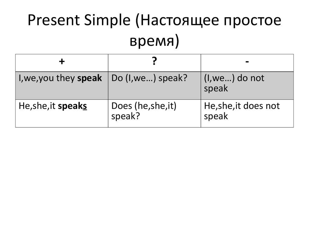 Present Simple в английском beginenglishru