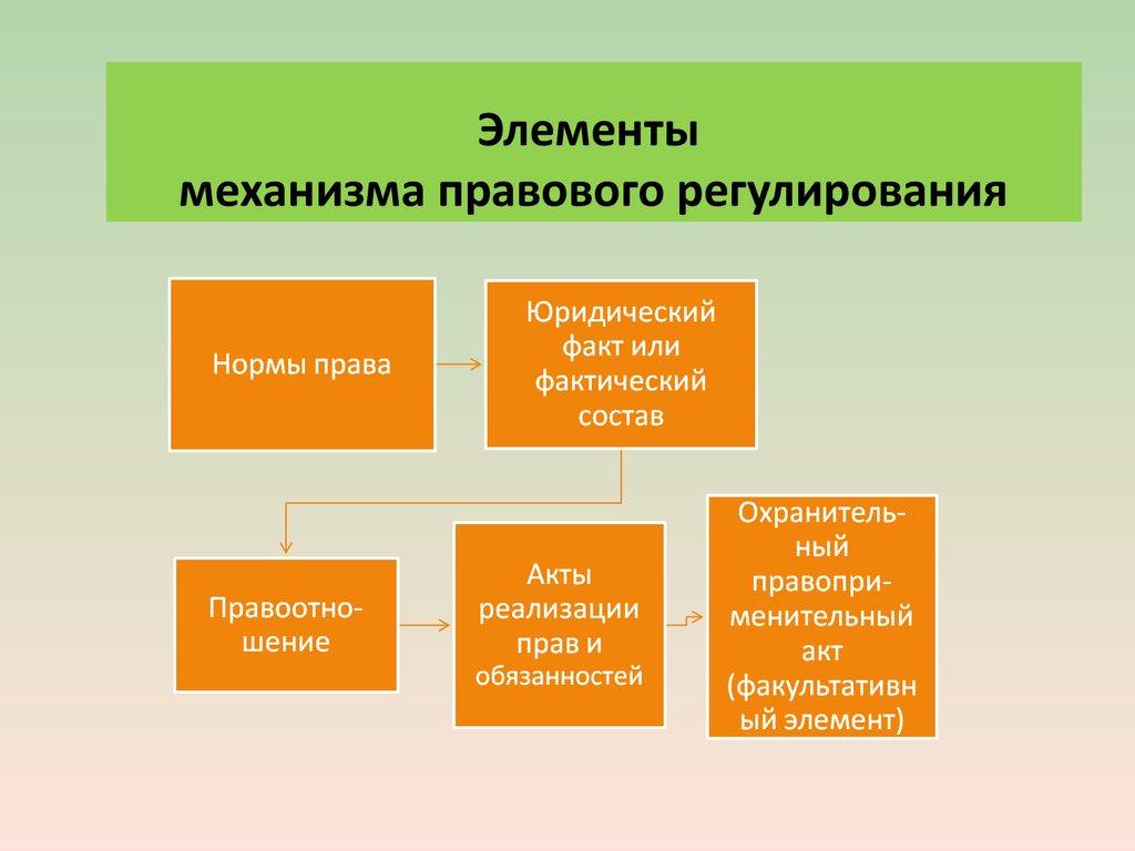 Правовое регулирование и его механизм