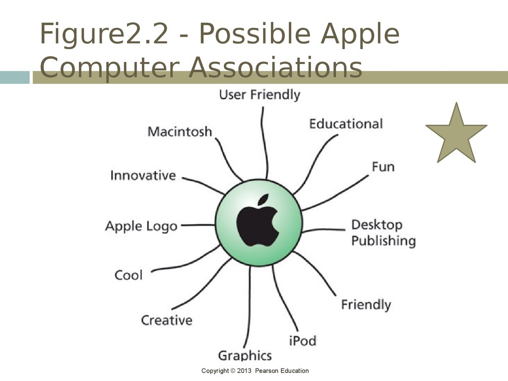 Figure2.2 - Possible Apple Computer Associations