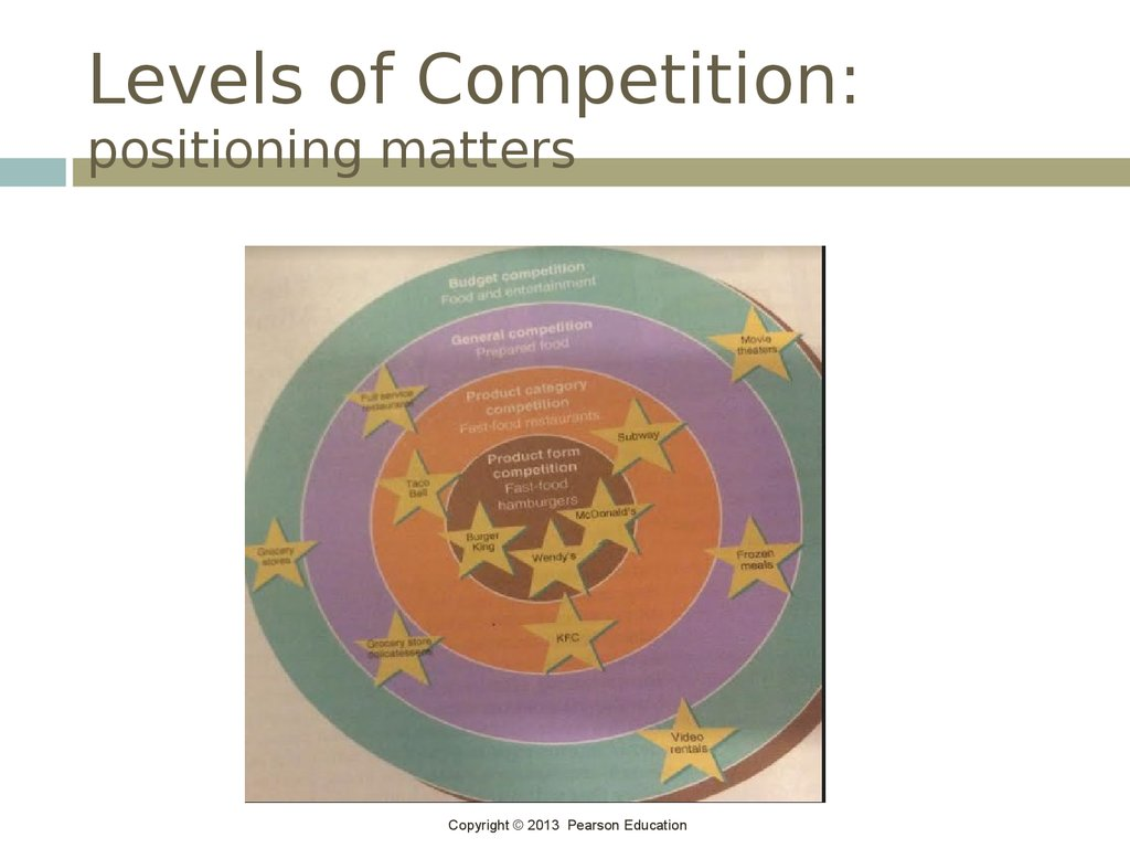Levels of Competition: positioning matters