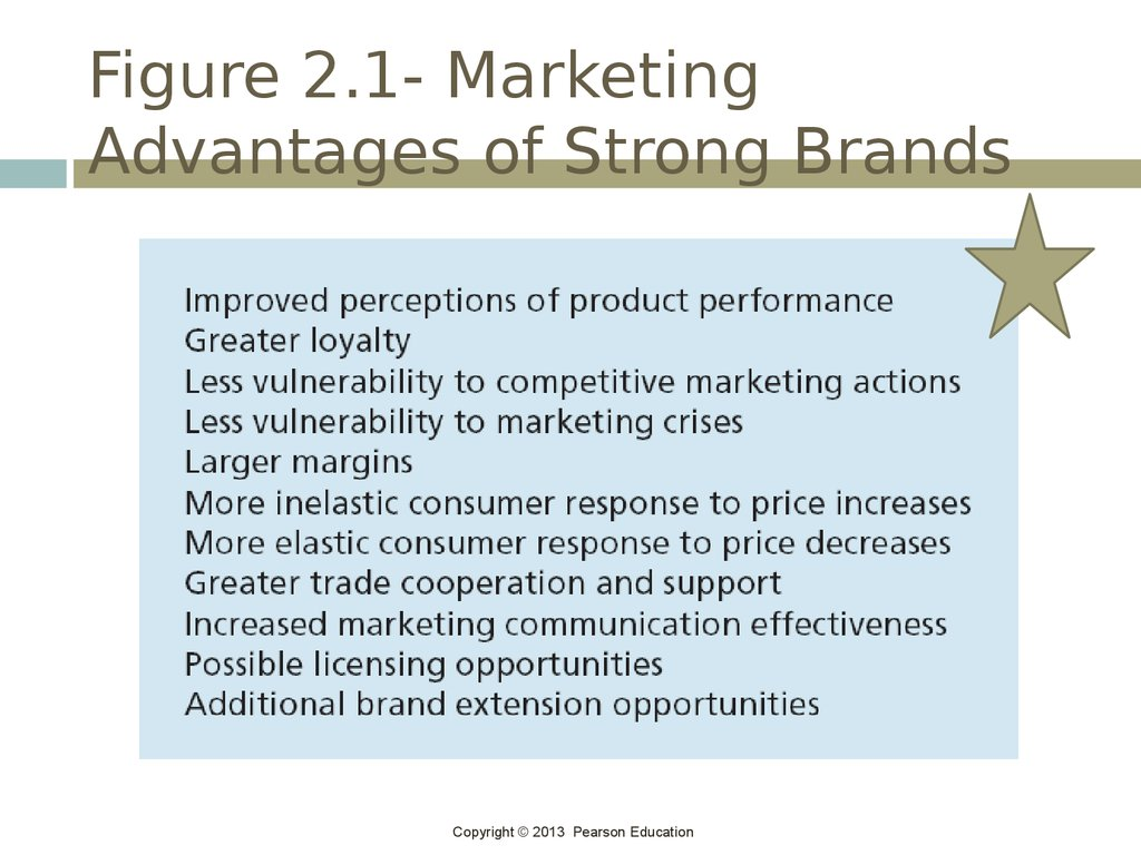 Figure 2.1- Marketing Advantages of Strong Brands