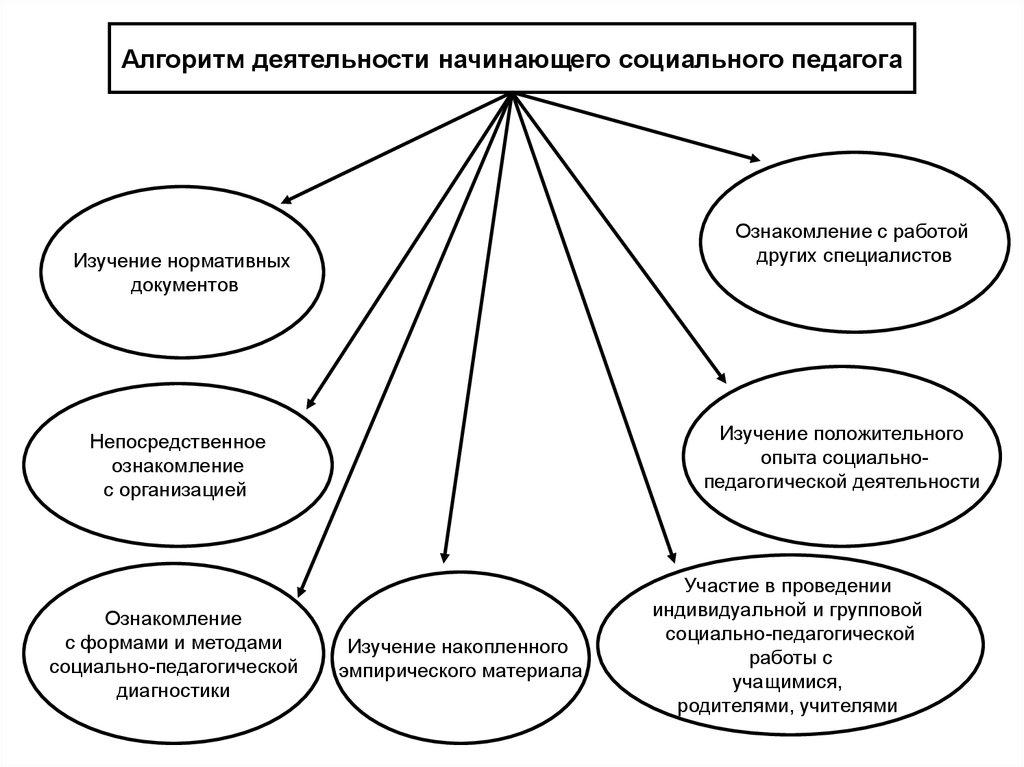 Модели работы социального педагога работа для девушек хабаровск