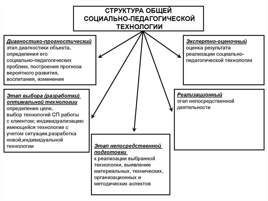 модели работы социального педагога