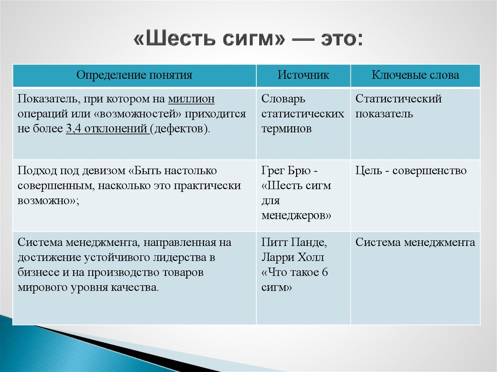 demystifying six sigma a company wide approach Is six sigma the exclusive domain of manufacturing and service operations, or can excellence be mandated (and achieved) throughout an entire organization скачать с помощью mediaget mediagetcom/demystifying six sigma - a company wide approach to continuos improvement.