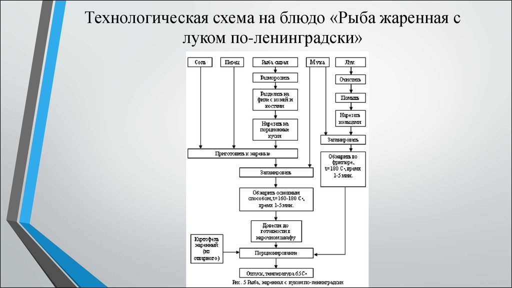 Схема рыба по русски 917
