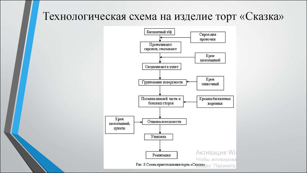Схема рыба по русски 802