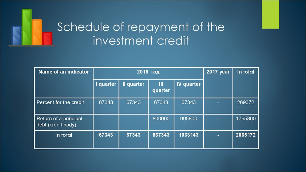 Schedule of repayment of the investment credit