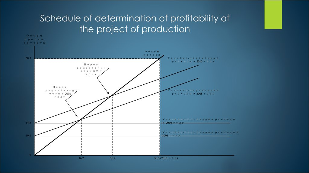 Schedule of determination of profitability of the project of production
