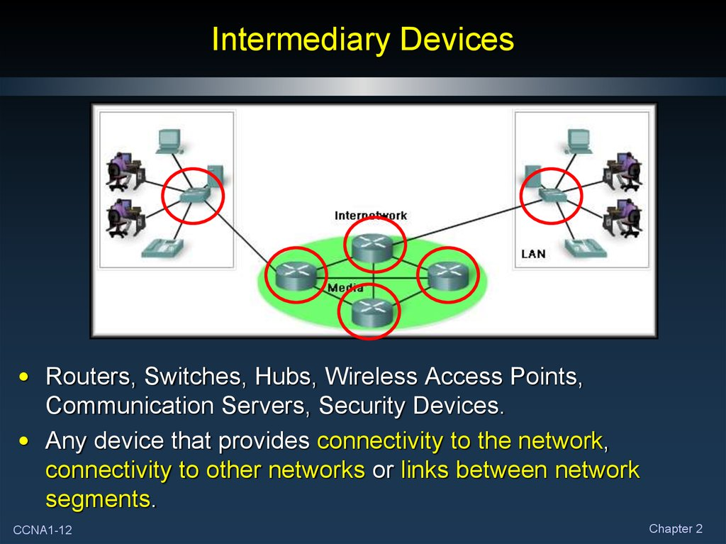 Intermediary Devices