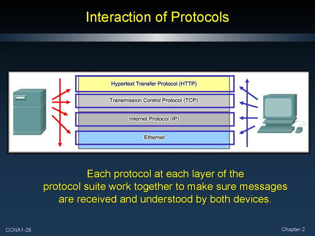 Interaction of Protocols