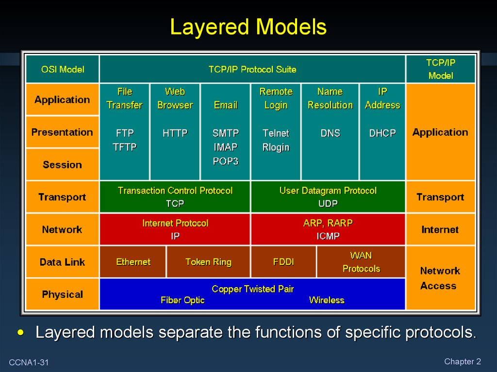 Layered Models
