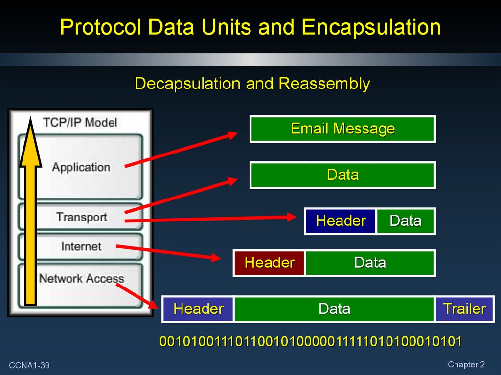 Protocol Data Units and Encapsulation