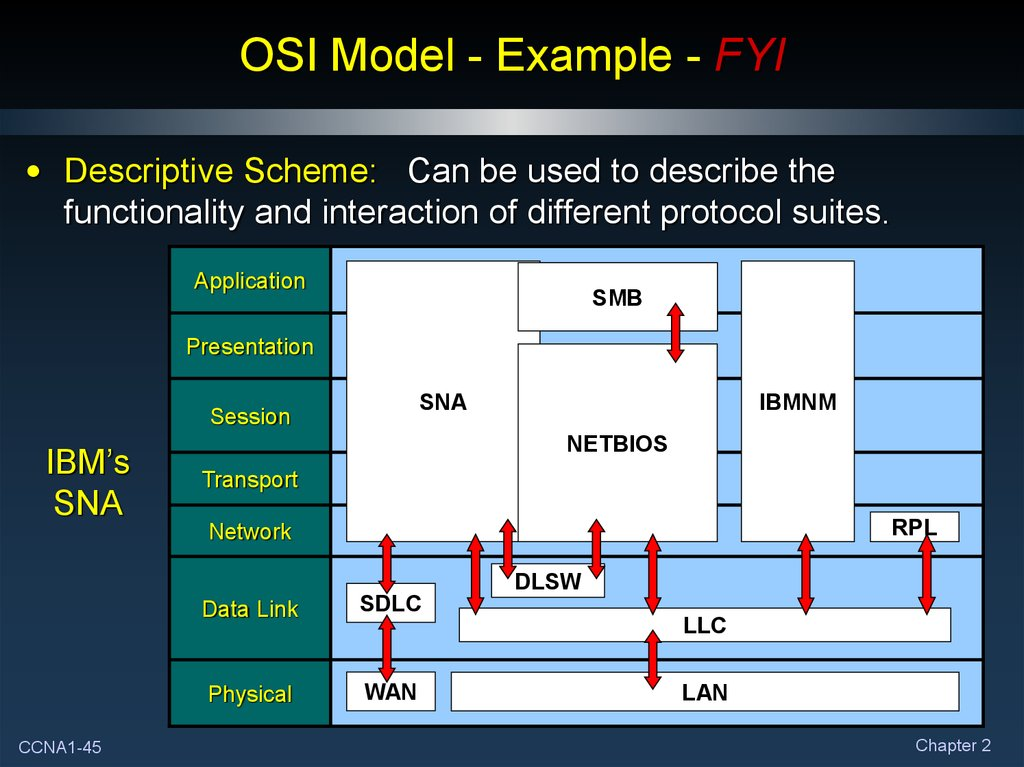 OSI Model - Example - FYI