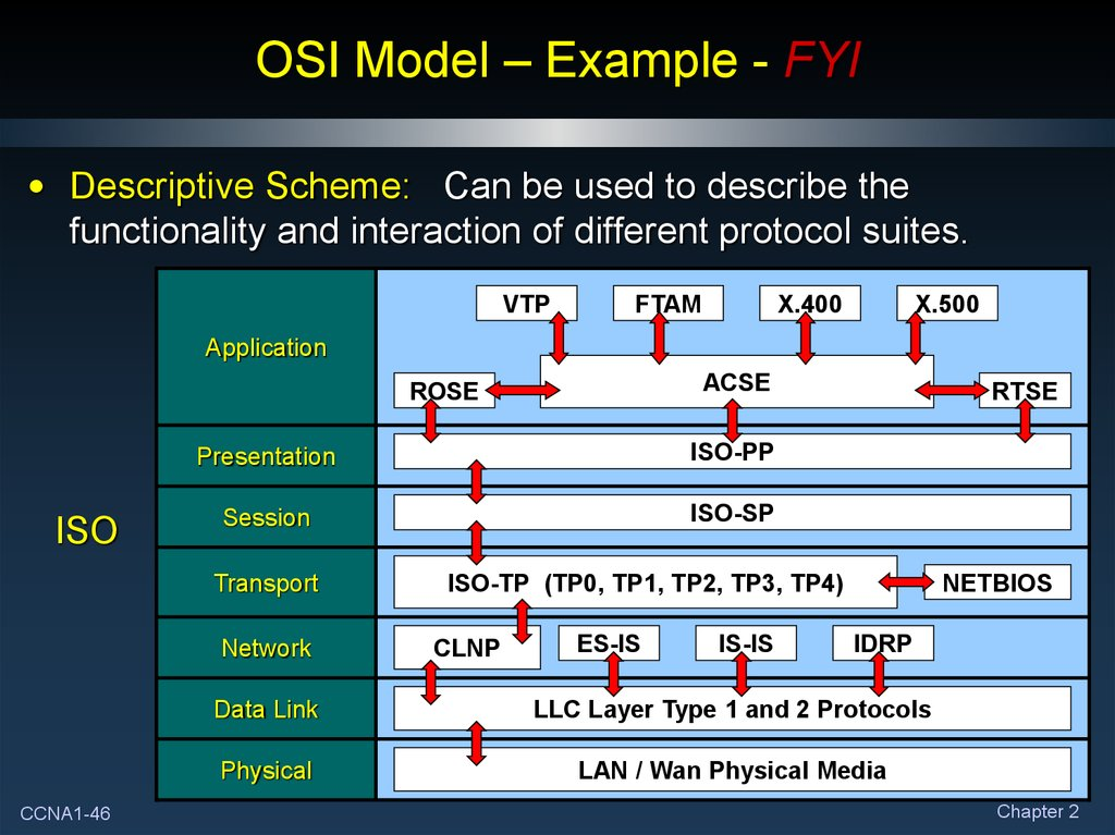 OSI Model – Example - FYI